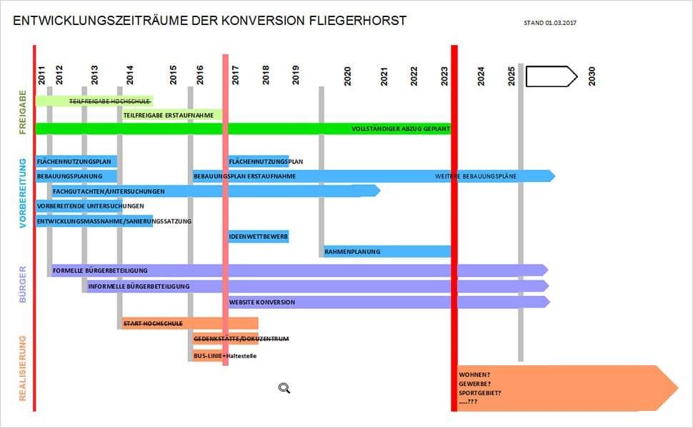 Fliegerhorst Konversion Entwicklungszeiträume
