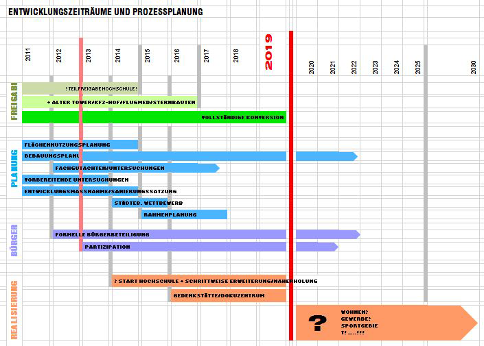 Konversionsprozess Planung
